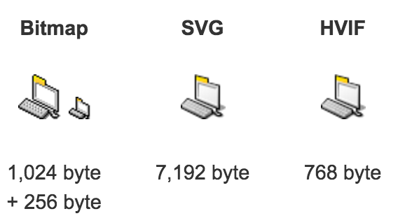 File Sizes: Bitmaps vs Vectors
